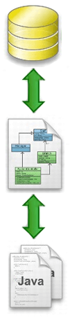 Object Relational Mapping Lite