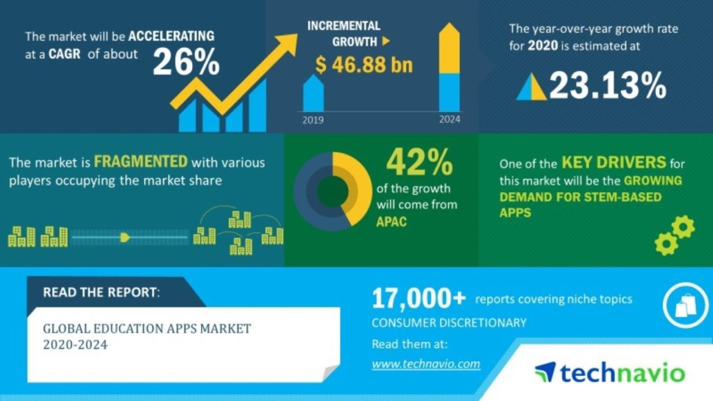 Global_Education_Apps_Market_2020-2024