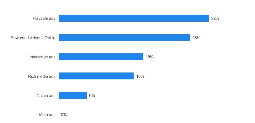 most popular ad monetization model