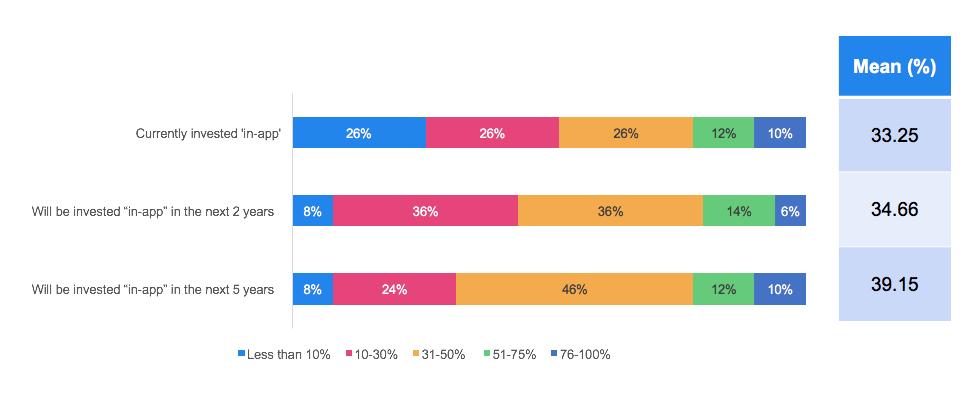 in-app ad statistics