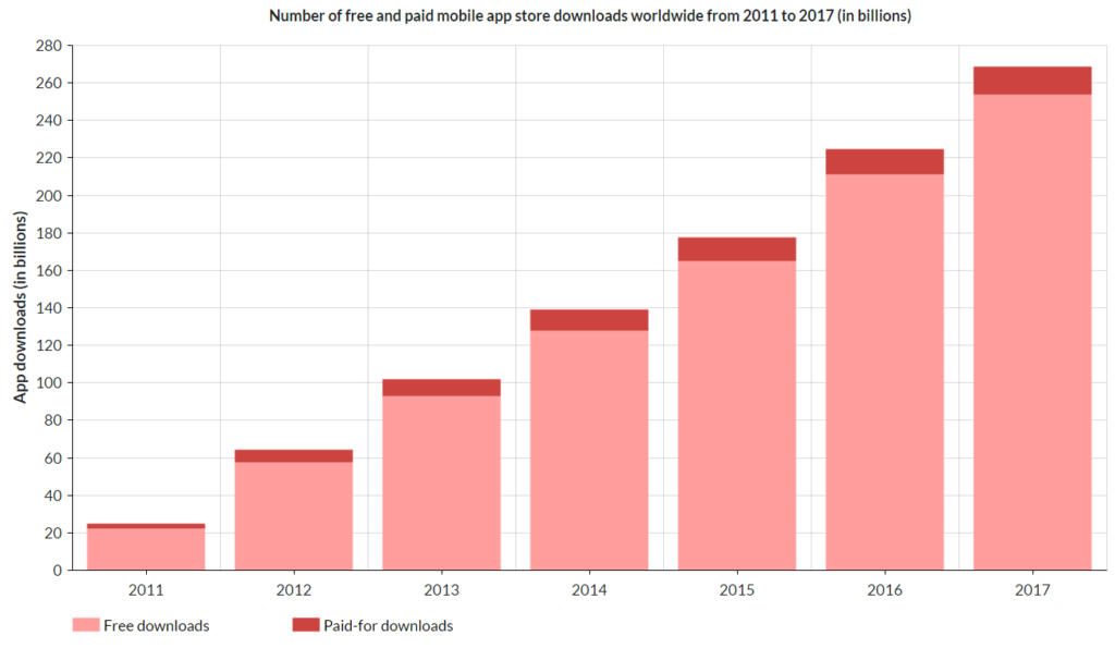 downloads of free and paid apps