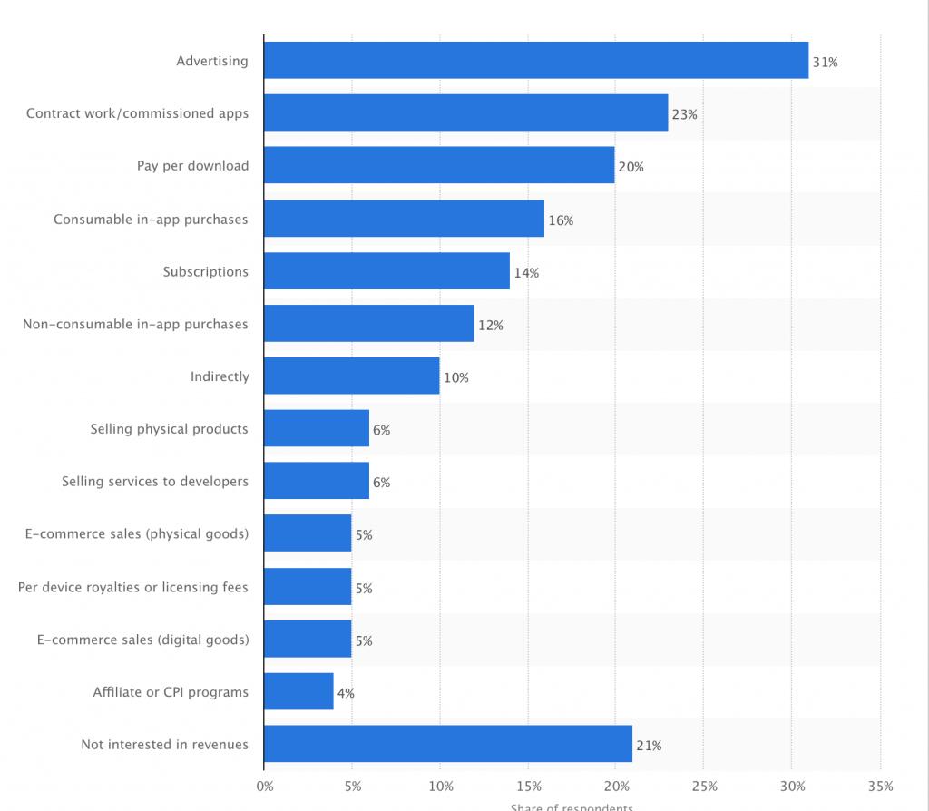 Popular monetization methods for free apps