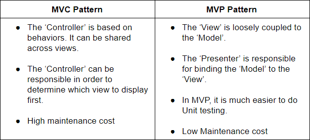 mvp-pattern-over-pattern