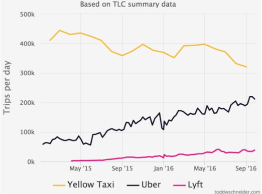 Uber per day trips