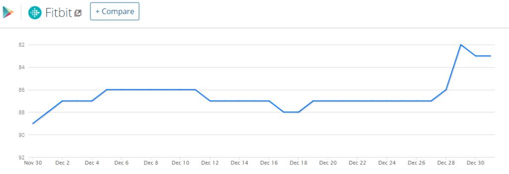fitness-app-usage-graph
