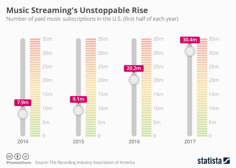 music-app-growth