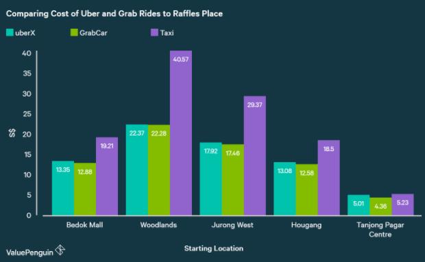 uber-price-vs-grab-price