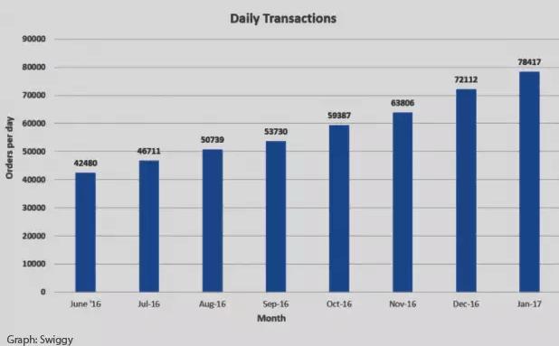 orders-per-daygraph