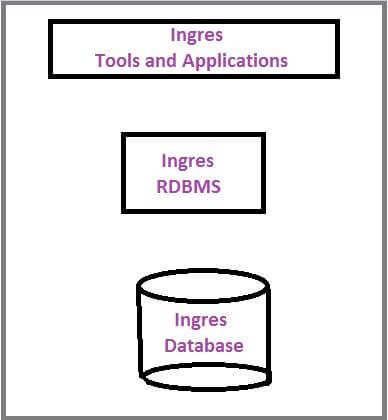 ingres database enterprise apps development
