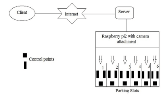 Structure-of-smart-parking-system