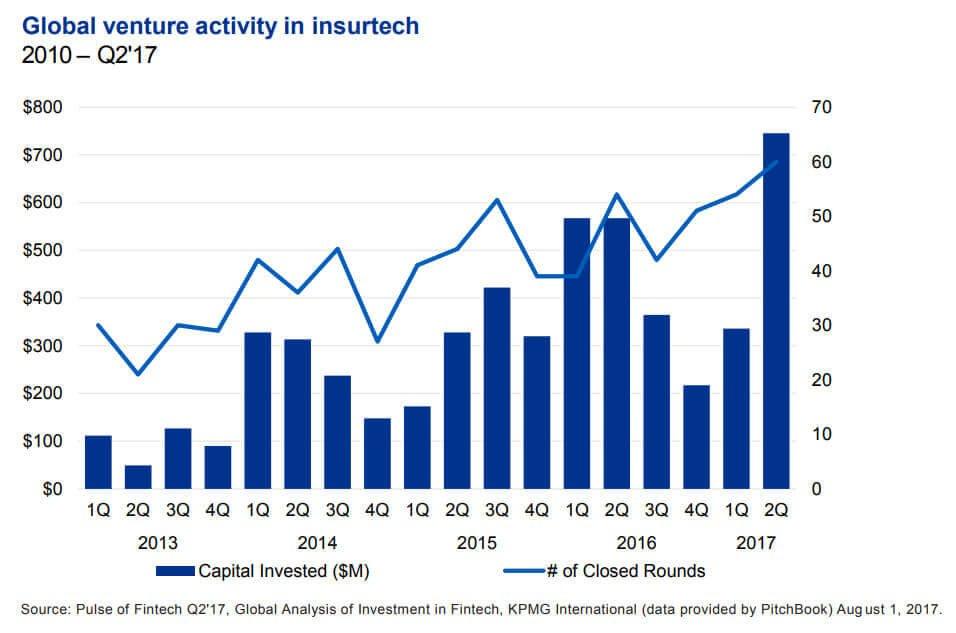 Global-venture-activity-in-InsurTech