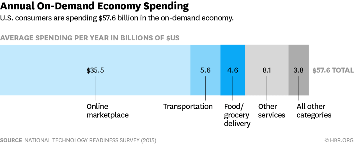 On-demand-economy