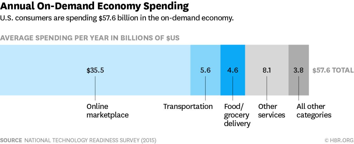 Annual On demand economy spending