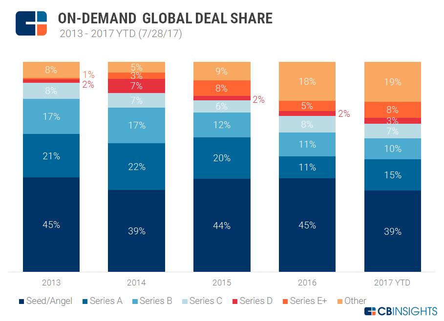 Deals-on-demand