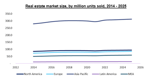 Real-Estate-Market-Size-Forecast