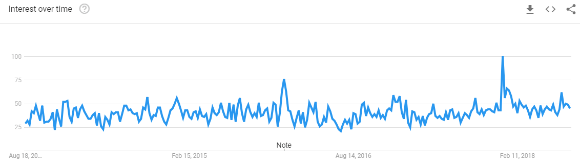 Sleep-Apps-Google-Trends
