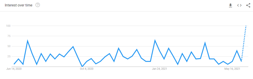 Google trends of uber grocery delivery