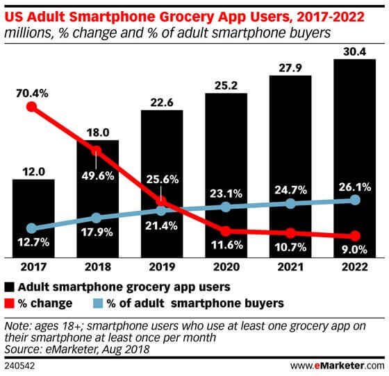On-demand-grocery-delivery-usage