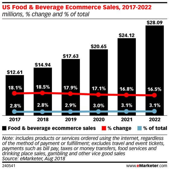 on-demand-grocery-delivery-usage-2