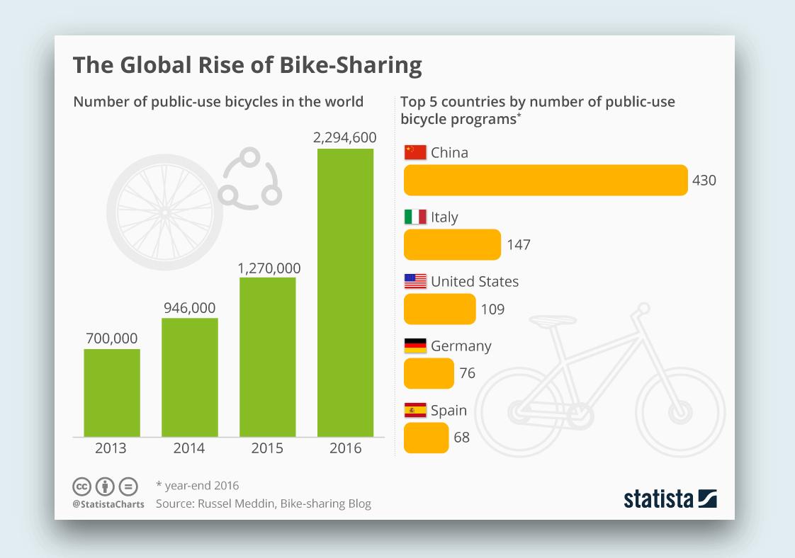 global rise of bike sharing system