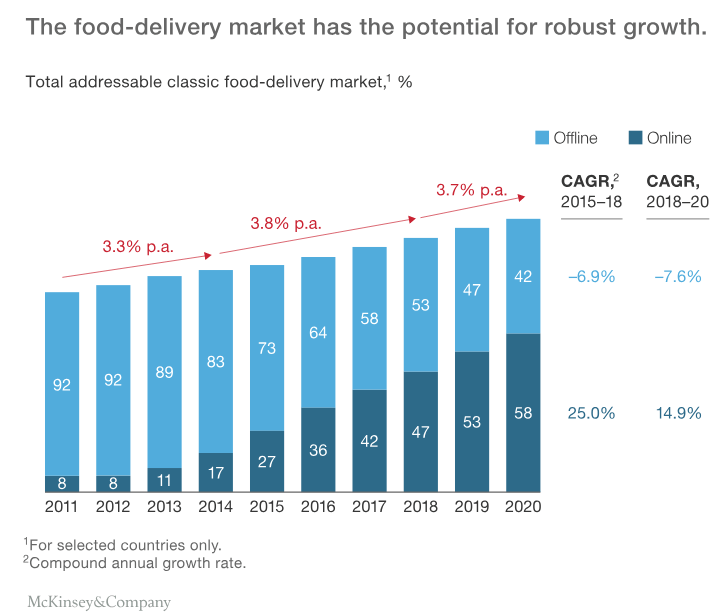 Changing-Market-of-Food-Delivery