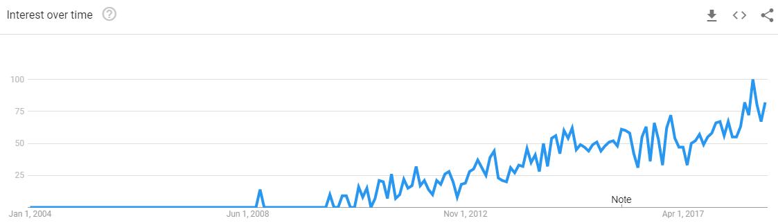apps-like-Netflix-Google-Trends