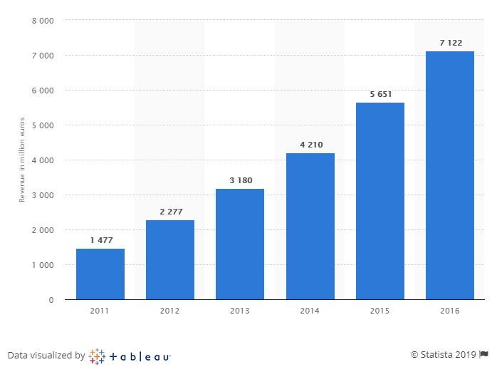 Booking.com-Revenue