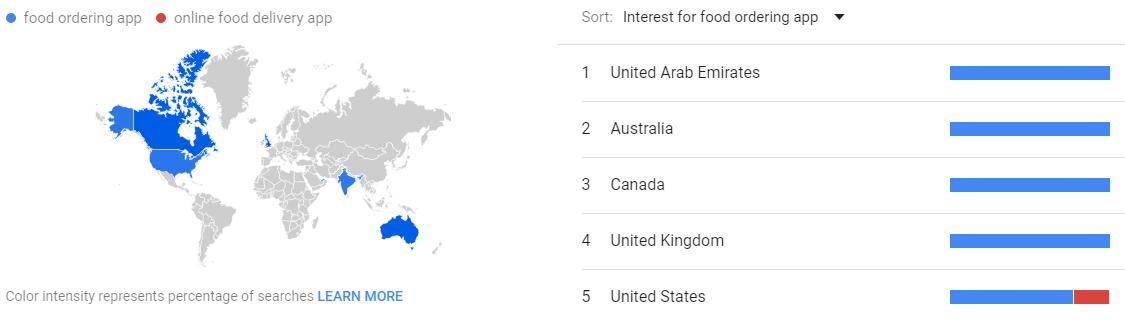 food-ordering-app-Google-Trends-22