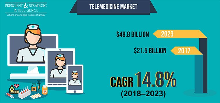 Telemedicine-Market-Size