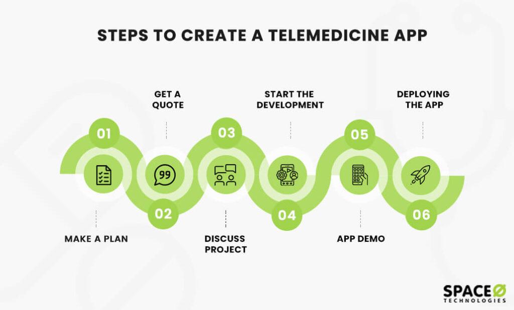 create-telemedicine-app