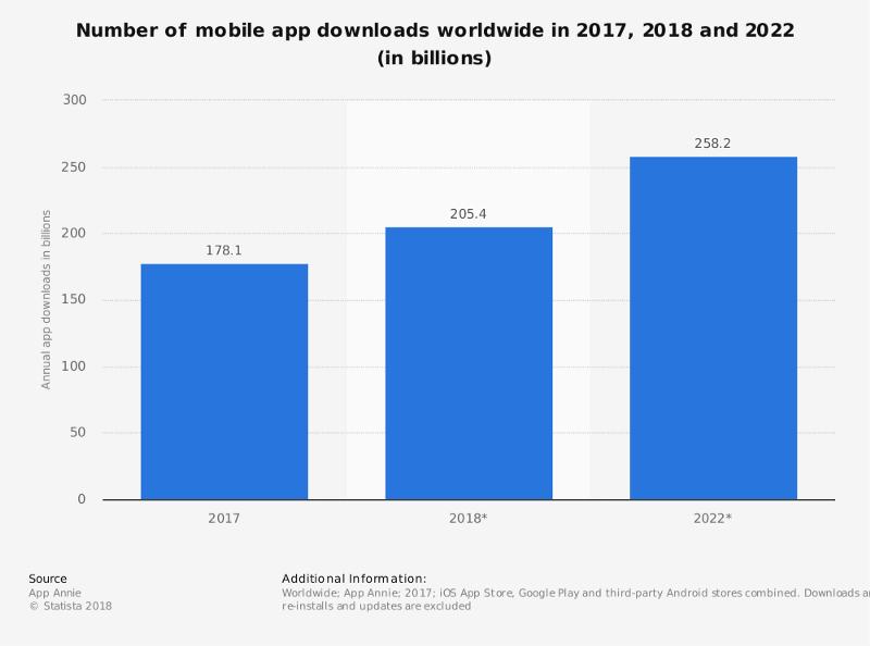 Mobile App Download Survey