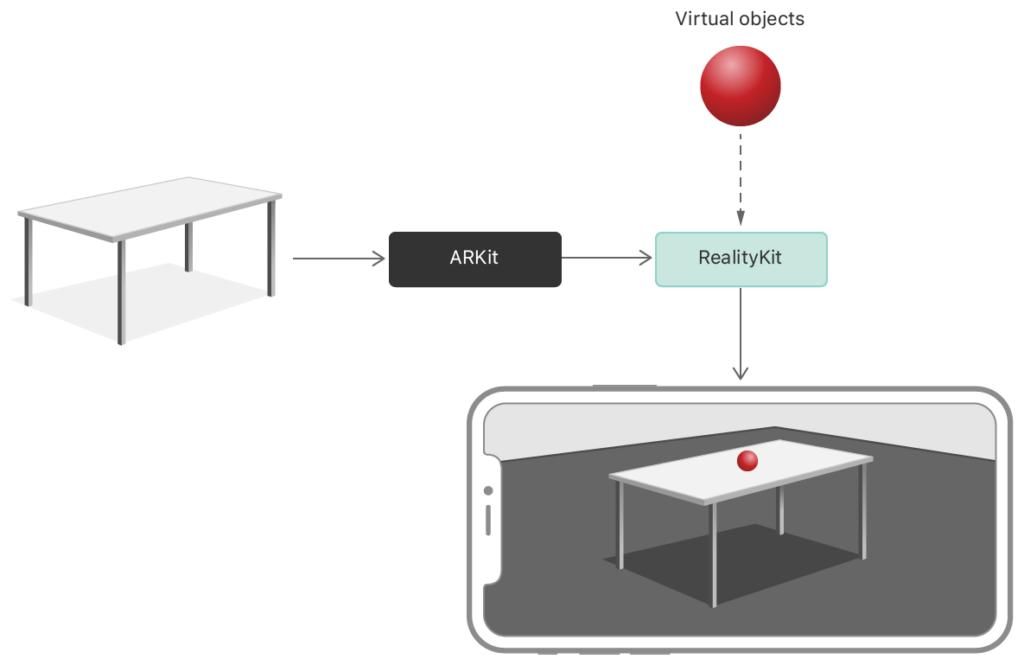 apple-realitykit