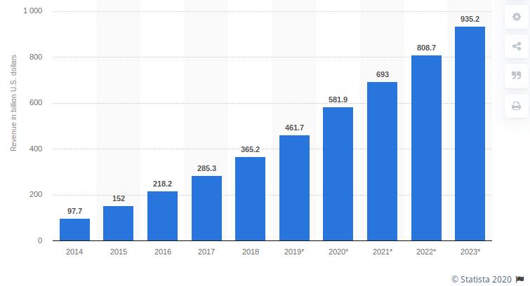 Mobile app revenues 2014-2023