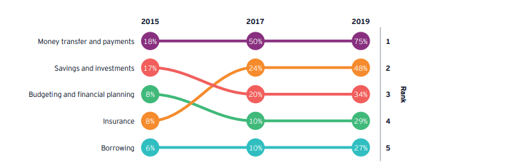 fintech categories ranked by adoption rate from 2015-2019
