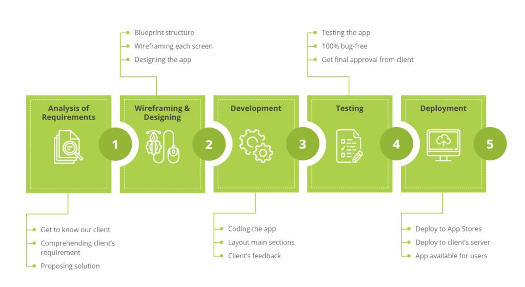 ride sharing app developmentride sharing app development