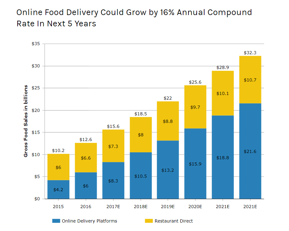 online food delivery growth