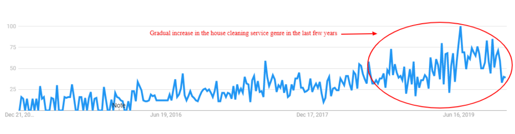 develop house cleaning app