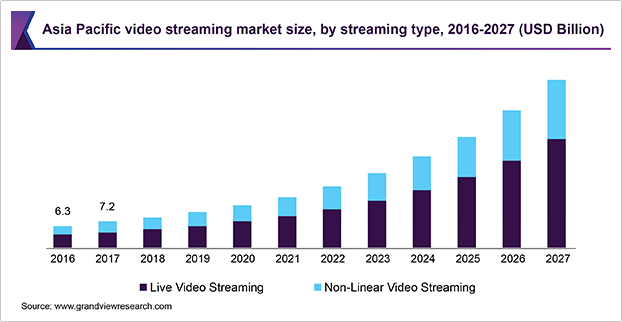 Video Streaming Market Size Analysis Industry Report, 2027