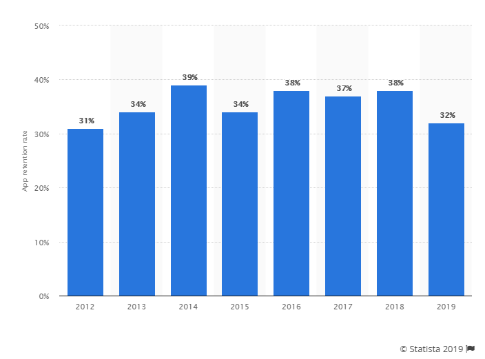 app-user-retention-rate