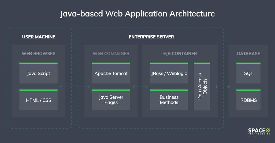 Java-based-architecture
