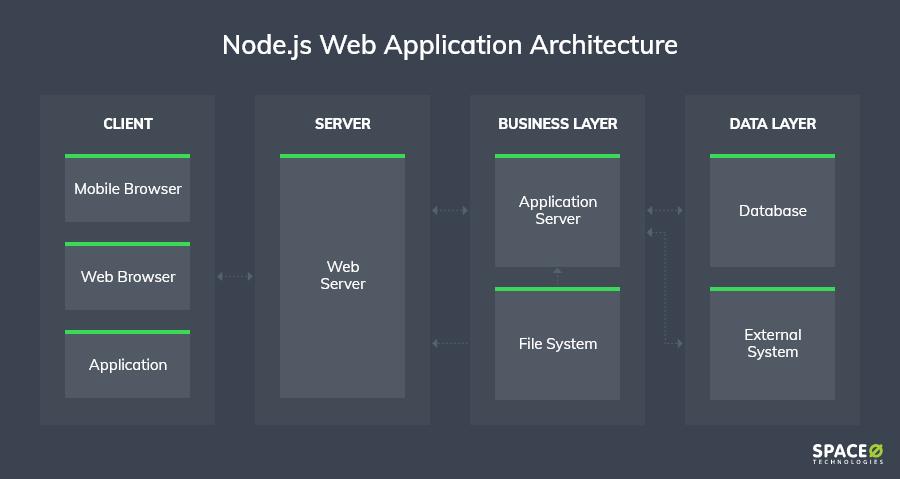 Node.js-based-architecture