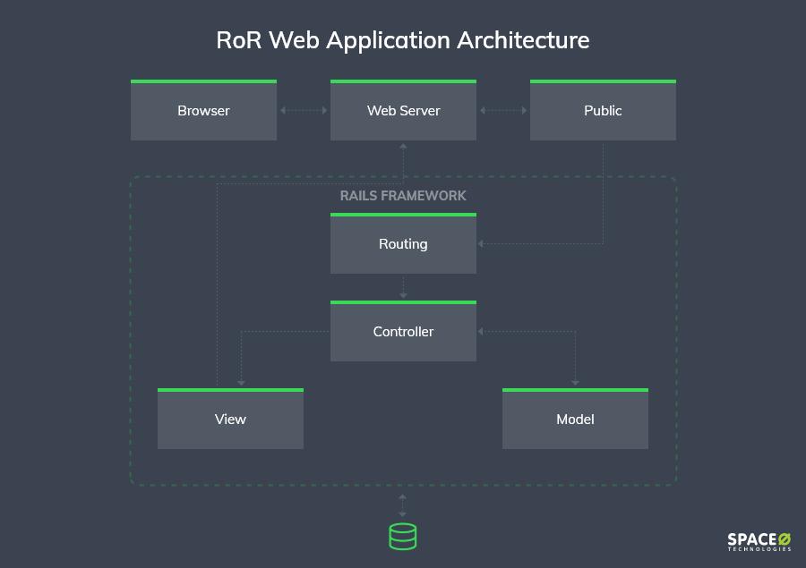 RoR-based-architecture
