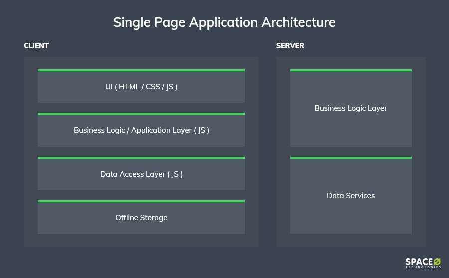 single-page-application-architecture