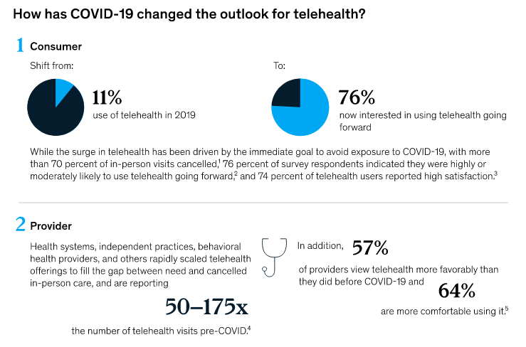 growth-of-telemedicine