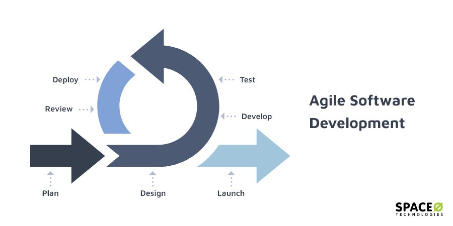 agile-development-model