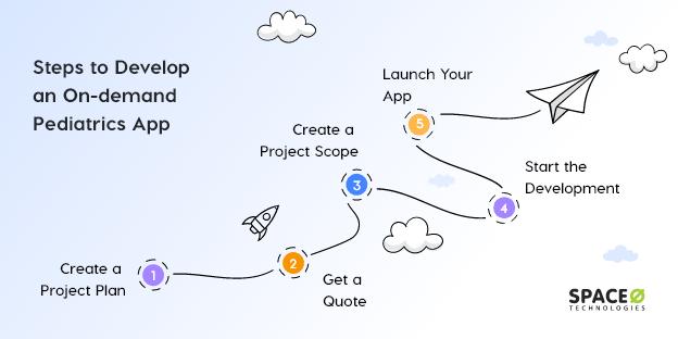 create-pdeiatrics-on-demand-app