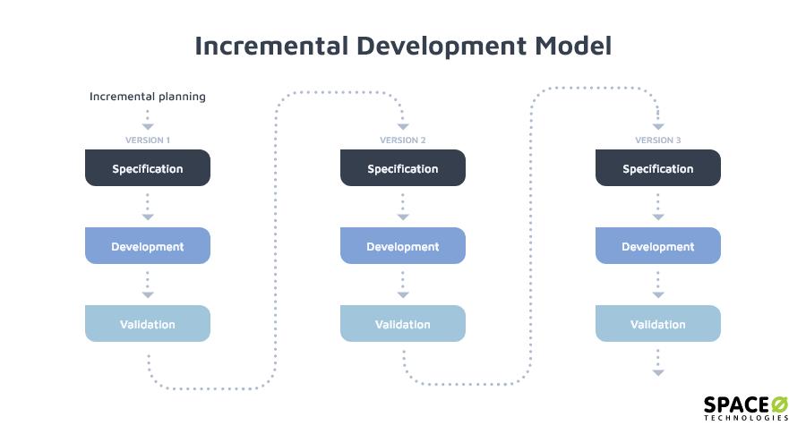 incremental-development-method