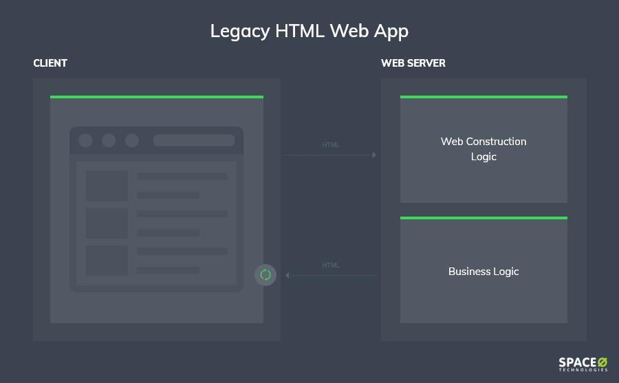 legacy-html-web-app