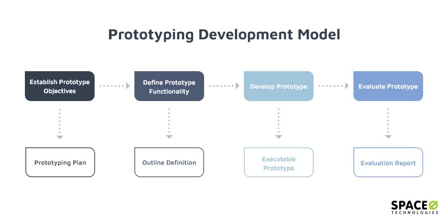 prototyping-developing-model