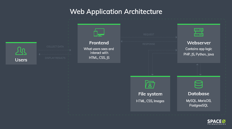 web-application-architecture